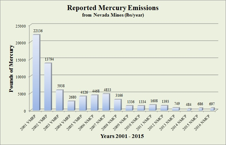Chart of actual mercury emissions 1998-2015