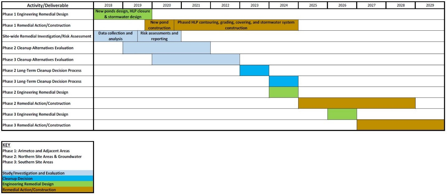 Chart depicting the Anaconda 12-Year Closure Schedule
